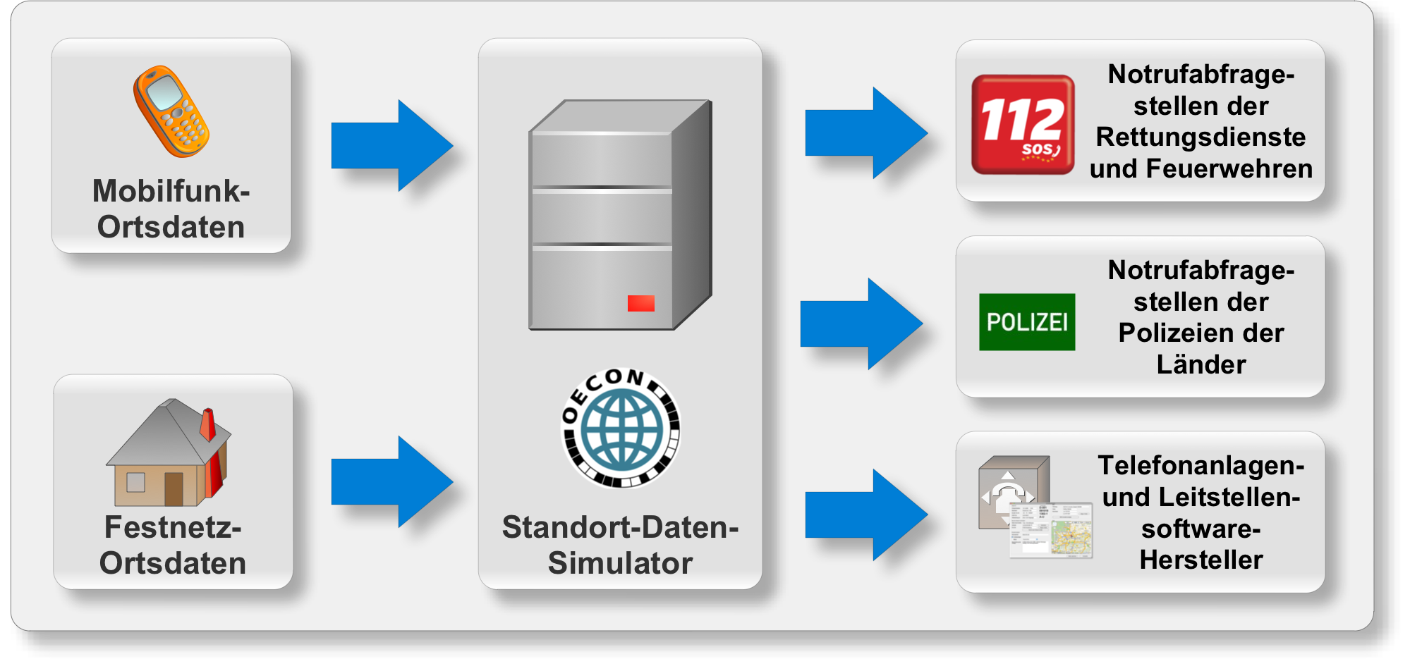 Standortdaten-Simulator II