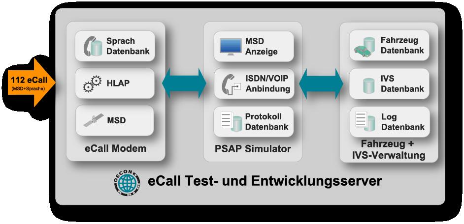 oecon-eCall-Test-Entwicklungsserver_v2