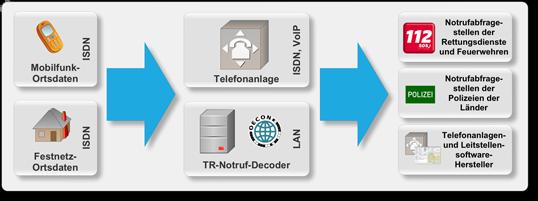 TR_Notruf_Decoder_web