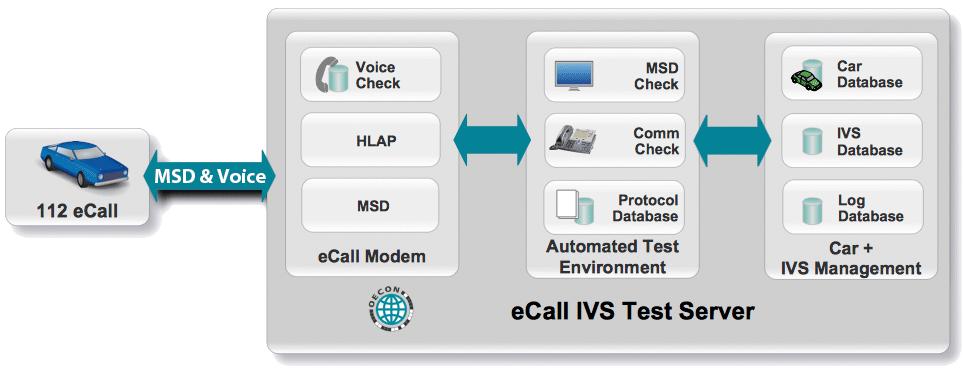 eCall-IVS-Test-Server
