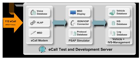 eCall-Test-und-Entwicklungsserver-Grafik-web-en