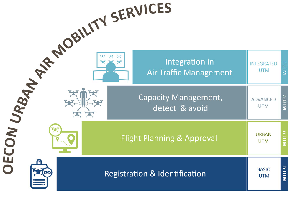 air mobility services