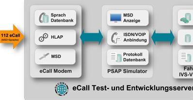 eCall Testsysteme