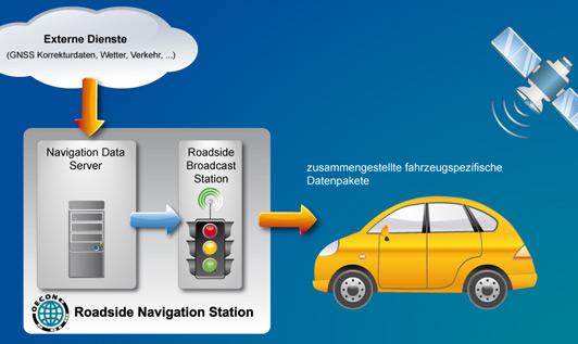 OECON Roadside Navigation Station
