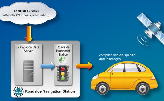roadside-navigation-station-schaubild-web-eng